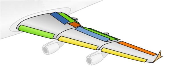 Подвижные элементы крыла
