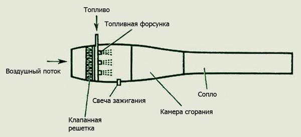 Устройство ПуВРД