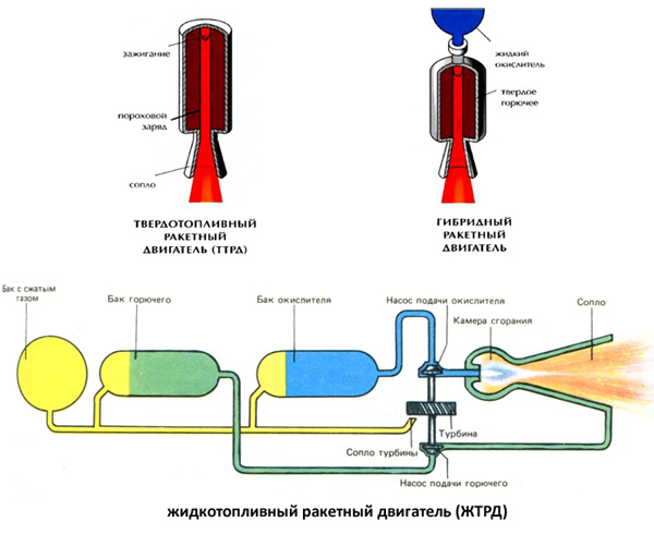 Виды химических двигателей