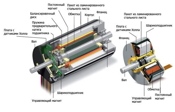 Устройство шагового двигателя