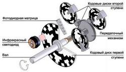 Энкодер абсолютного значения оптический