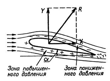Принцип действия подводных крыльев