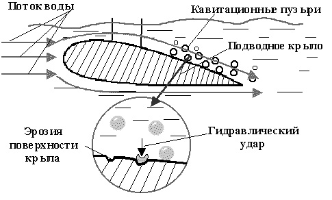 эффект кавитации на подводном крыле