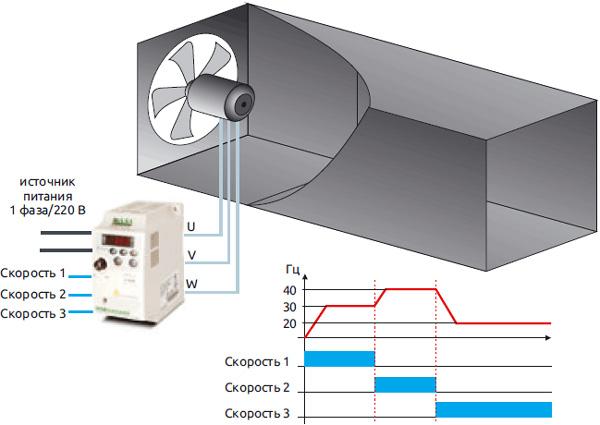 Основные функции частотного преобразователя
