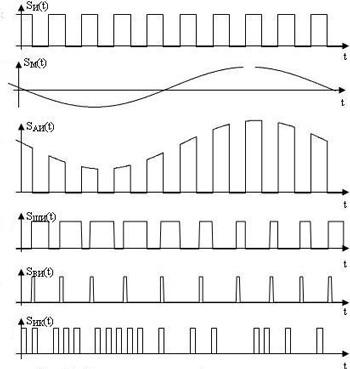 Виды модулированных сигналов управления эл. двигателем с помощью шим