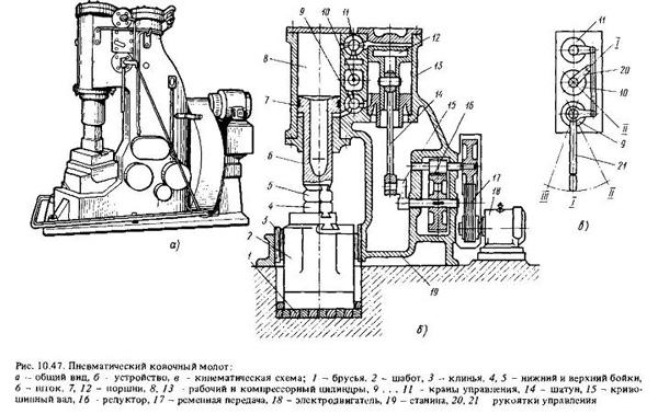 устройство кузнечного молота