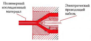 Головки для экструзионной изоляции электрических проводов