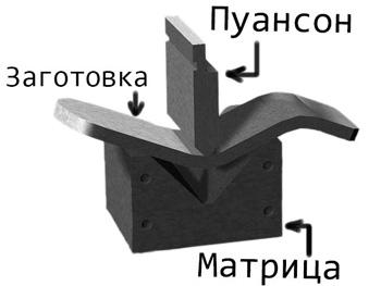 штамп для гибки листового металла