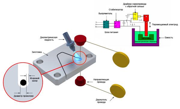 Принцип работы станков электроэрозионной обработки