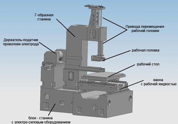 Устройство электроэрозионного станка