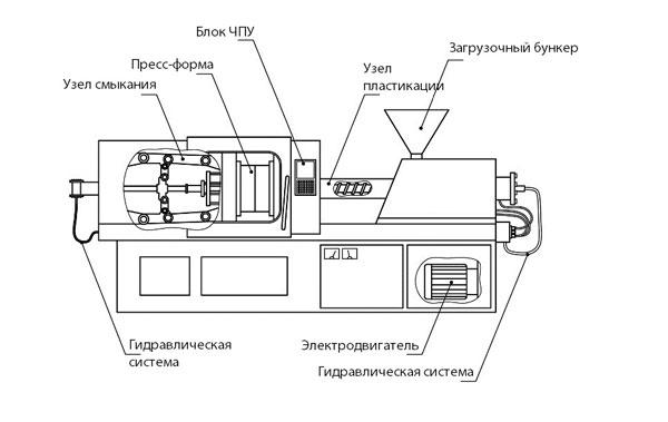 схема термопластавтомата